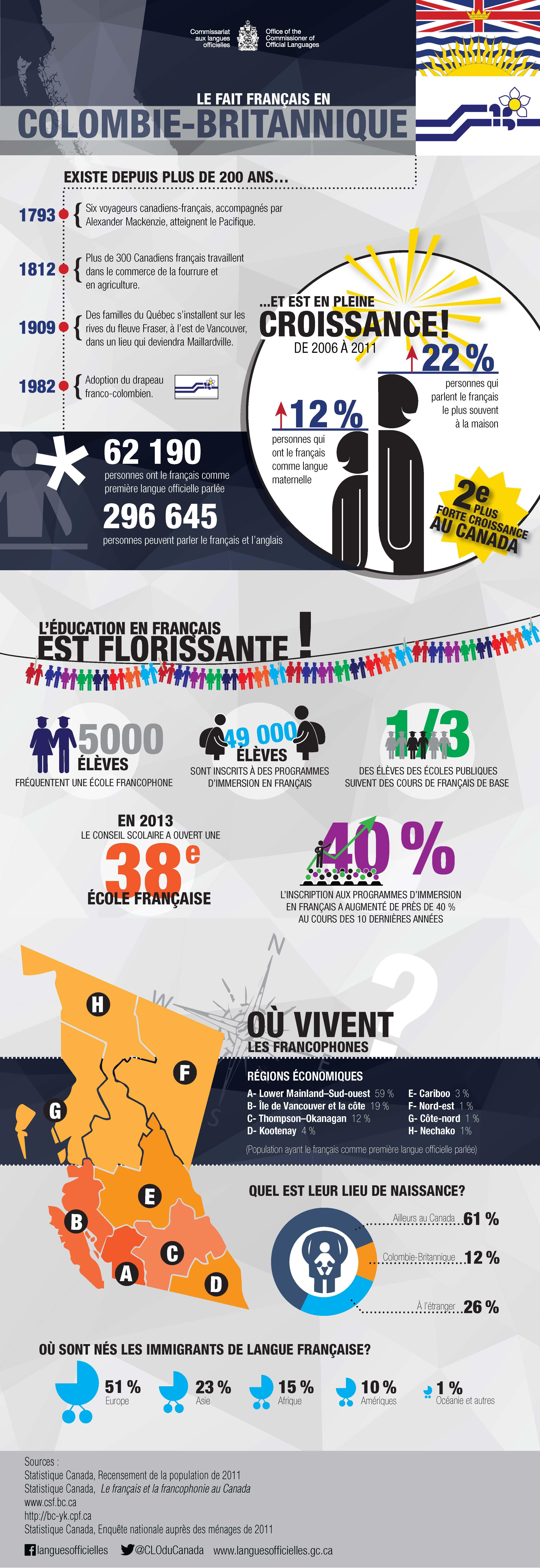 Infographie : Le fait français en Colombie-britannique